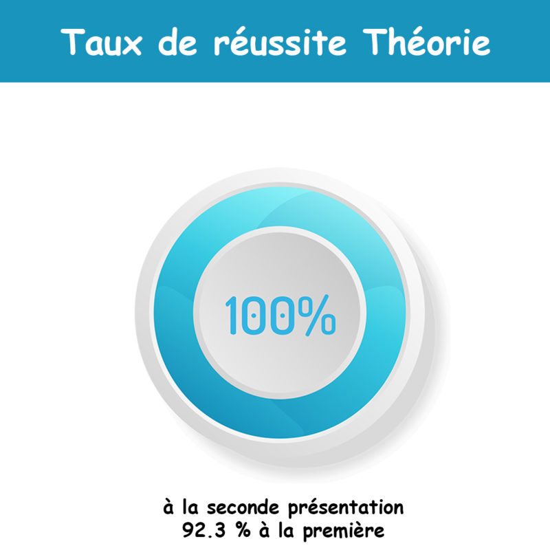 taux-reussite-theorie-CPF-FPDC-labelisation-drone-aero-nautic-formation-drone-quimper-bretagne-finistere